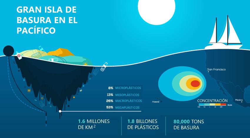 Gran Isla de basura en el Pacífico