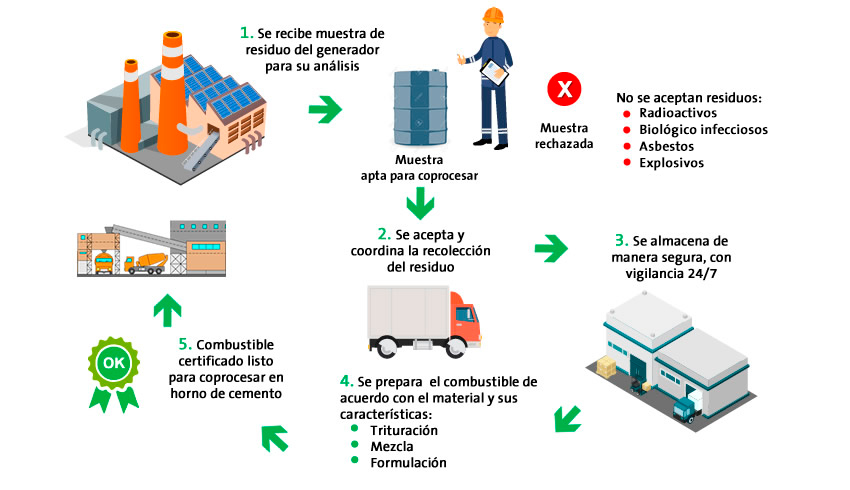 El coprocesamiento es una alternativa segura y eficiente para la gestión de residuos