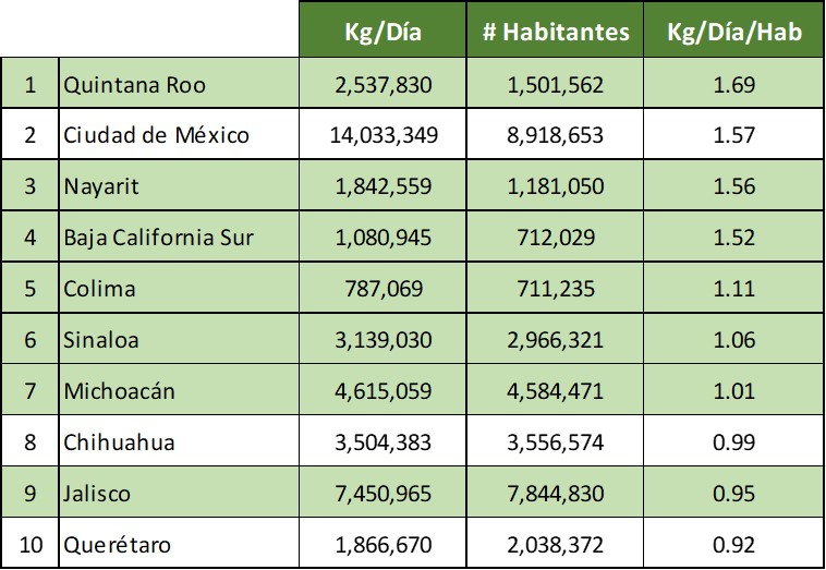 Top ten en residuos por habitante por estado, México.